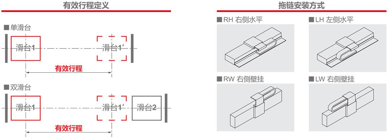 XSK(P)系列直线电机模组技术解析图